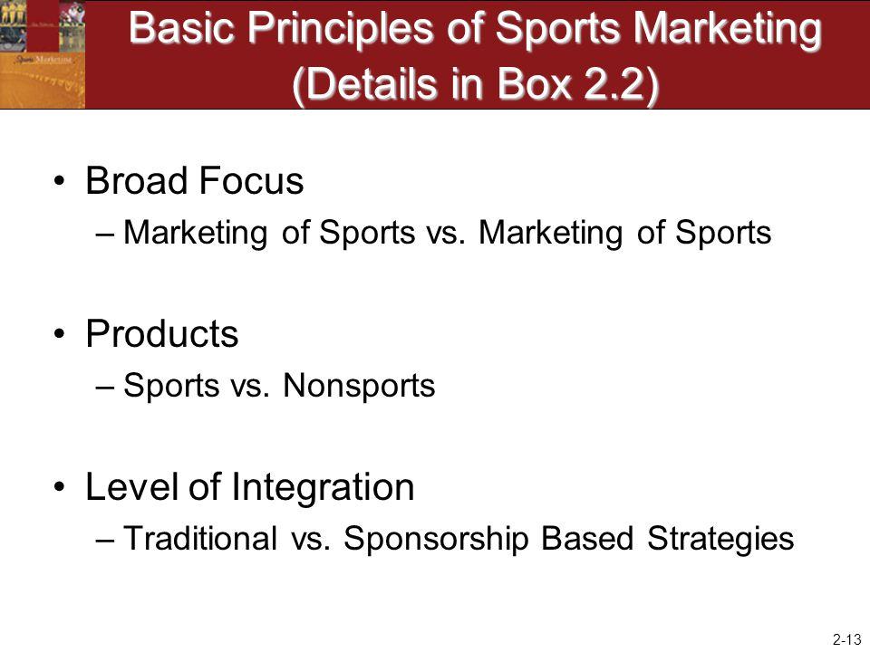 2-13 Basic Principles of Sports Marketing (Details in Box 2.2) Broad Focus –Marketing of Sports vs. Marketing of Sports Products –Sports vs. Nonsports