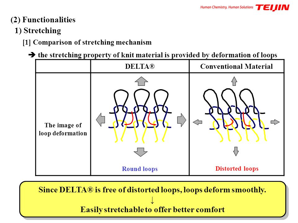 (2) Functionalities 1) Stretching [1] Comparison of stretching mechanism  the stretching property of knit material is provided by deformation of loop
