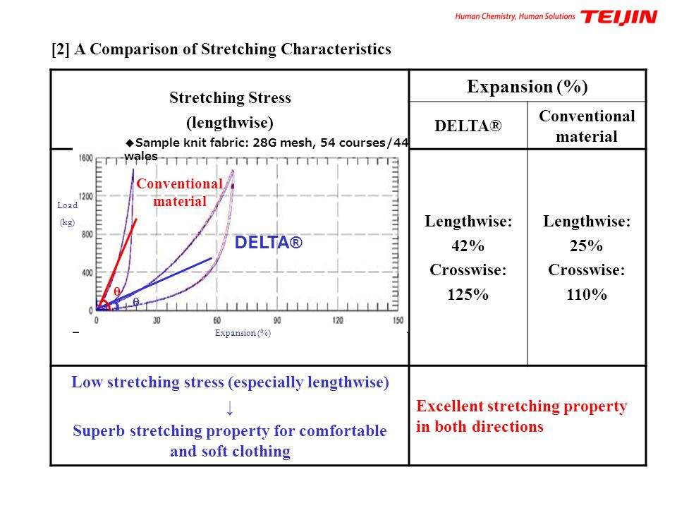 Stretching Stress (lengthwise) Expansion (%) DELTA® Conventional material Lengthwise: 42% Crosswise: 125% Lengthwise: 25% Crosswise: 110% Low stretchi