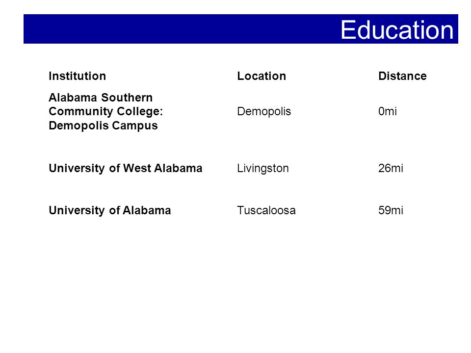 Education InstitutionLocationDistance Alabama Southern Community College: Demopolis0mi Demopolis Campus University of West AlabamaLivingston26mi University of AlabamaTuscaloosa59mi