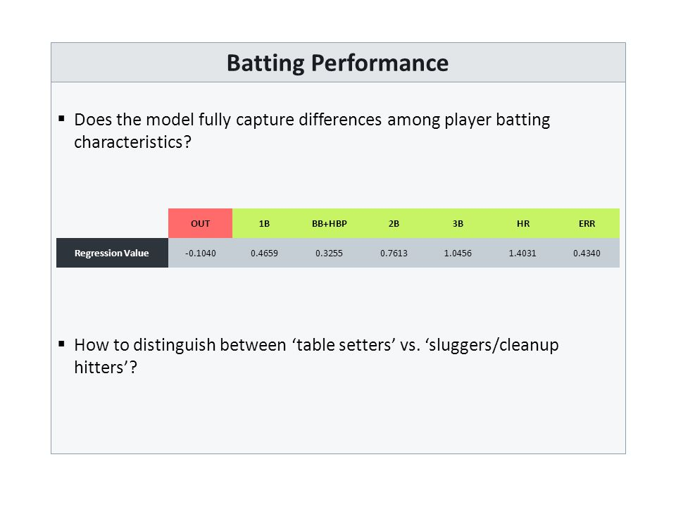 Batting Performance  Does the model fully capture differences among player batting characteristics.