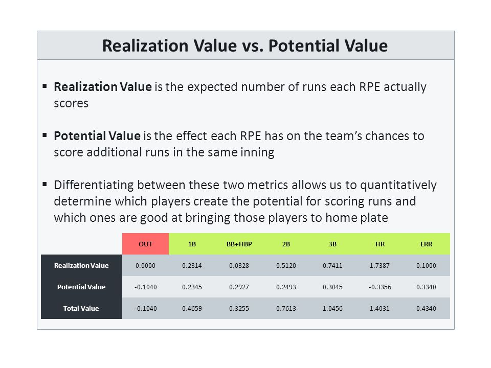 Differentiating Players  By comparing each individual's realization value and potential value to the team's overall averages, we can group players into one of four categories   (R+, P+) Strong Hitters – players who bat in a lot of runs but also create the potential for more runs  (R+, P-) Run Producers – players who bat in a lot of runs  (R-, P+) Table Setters – players who create a lot of potential for more runs  (R-, P-) Weak Hitters – the team's worst players  This gives us the quantitative data we need to apply the conventional wisdom discussed earlier