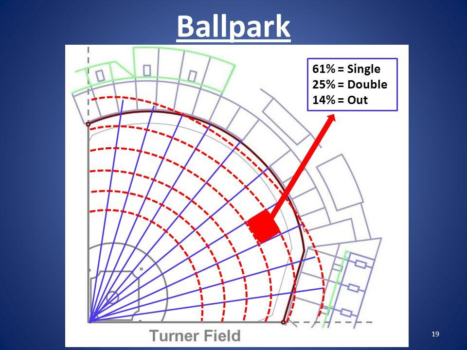 Ballpark 19 61% = Single 25% = Double 14% = Out