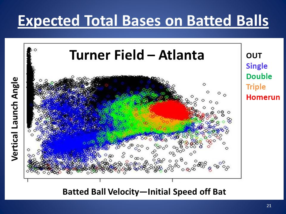 Expected Total Bases on Batted Balls 21 Batted Ball Velocity—Initial Speed off Bat Vertical Launch Angle OUT Single Double Triple Homerun Turner Field