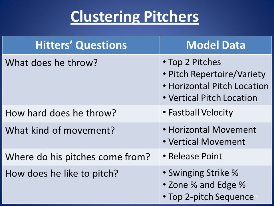 Clustering Pitchers Hitters' QuestionsModel Data What does he throw.