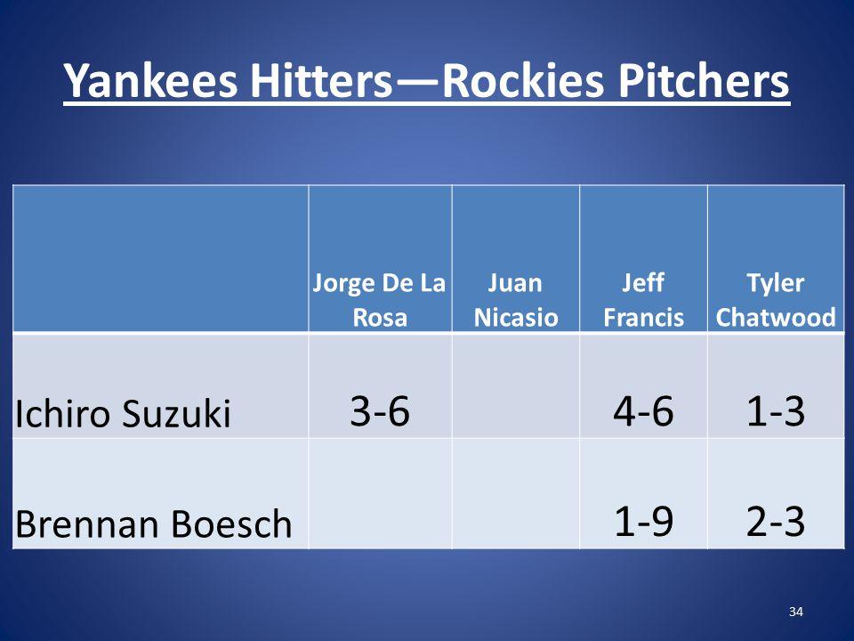 Yankees Hitters—Rockies Pitchers 34 Jorge De La Rosa Juan Nicasio Jeff Francis Tyler Chatwood Ichiro Suzuki 3-64-61-3 Brennan Boesch 1-92-3