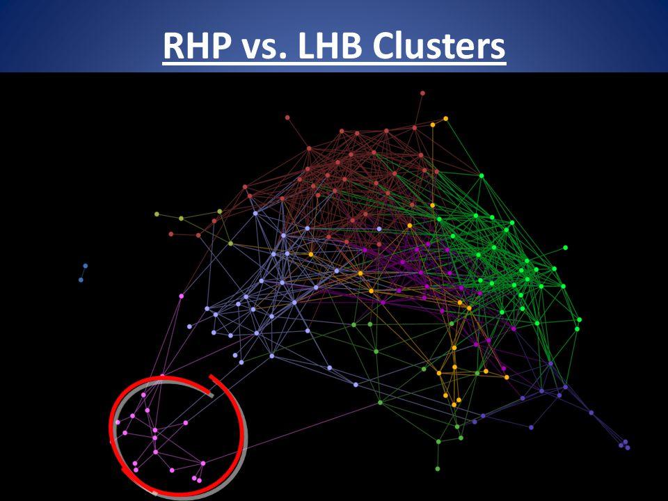 RHP vs. LHB Clusters 35