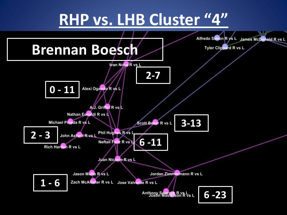 RHP vs. LHB Cluster 4 39 Brennan Boesch 6 -11 1 - 6 6 -23 0 - 11 3-13 2 - 3 2-7