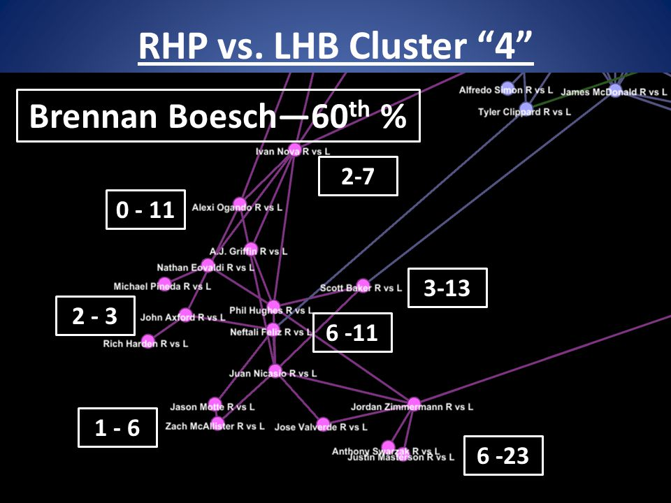 RHP vs. LHB Cluster 4 40 Brennan Boesch—60 th % 6 -11 1 - 6 6 -23 0 - 11 3-13 2 - 3 2-7