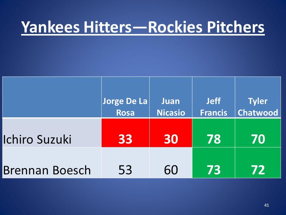 Yankees Hitters—Rockies Pitchers 41 Jorge De La Rosa Juan Nicasio Jeff Francis Tyler Chatwood Ichiro Suzuki 33307870 Brennan Boesch 53607372