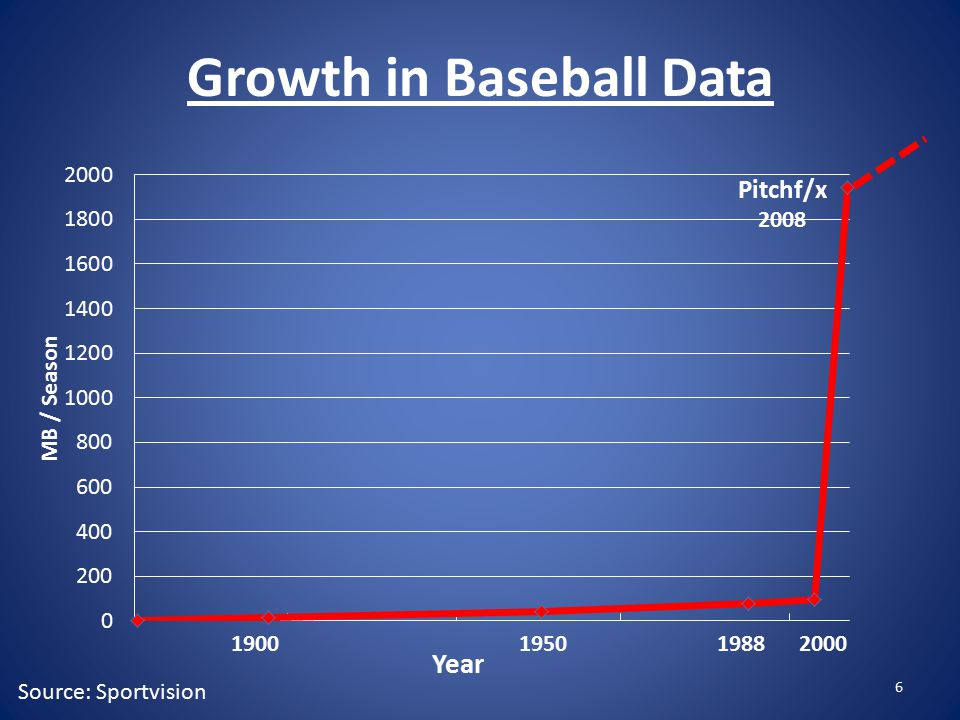 Growth in Baseball Data Source: Sportvision 6
