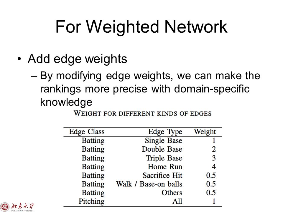 For Weighted Network Add edge weights –By modifying edge weights, we can make the rankings more precise with domain-specific knowledge