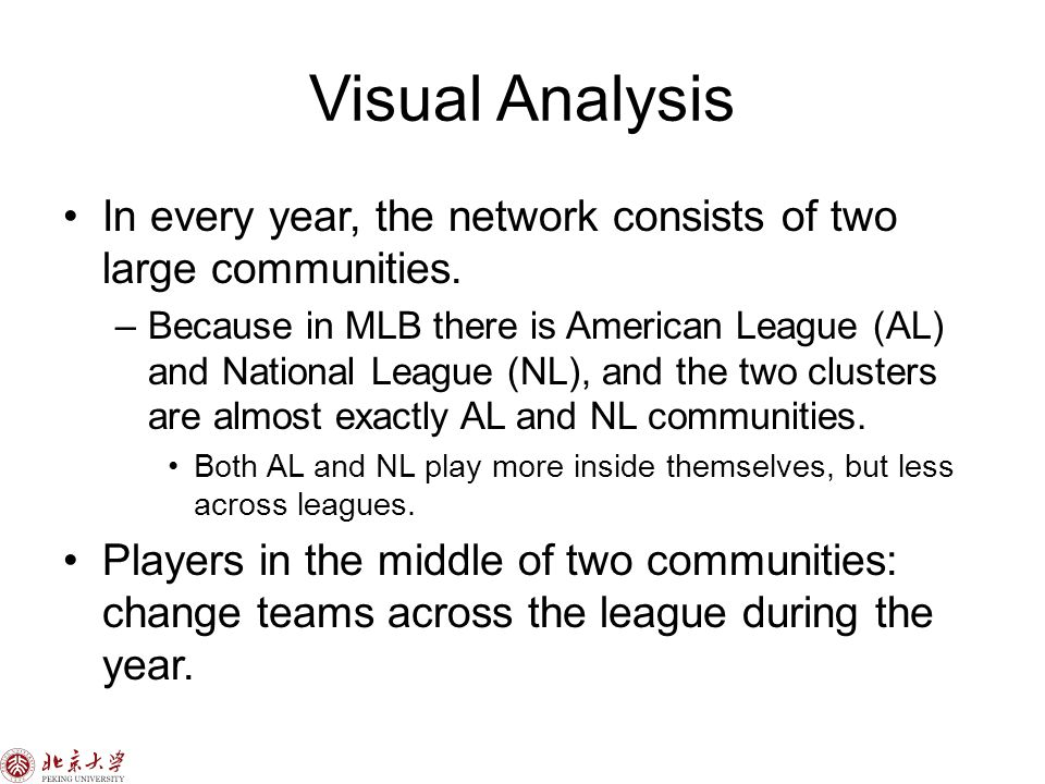 Visual Analysis In every year, the network consists of two large communities.