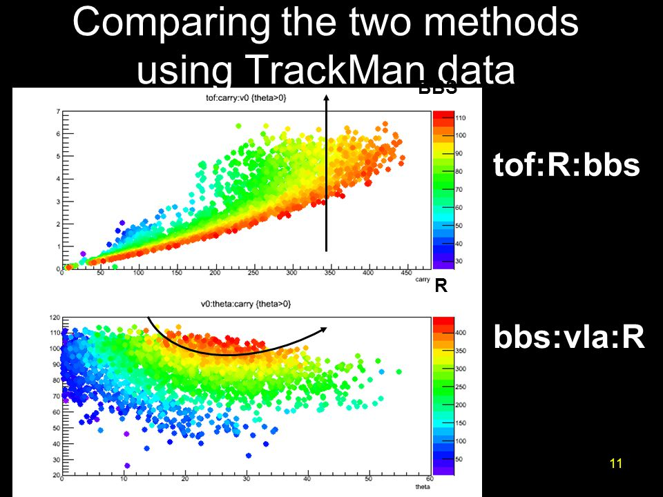 11 tof:R:bbs bbs:vla:R Comparing the two methods using TrackMan data BBS R