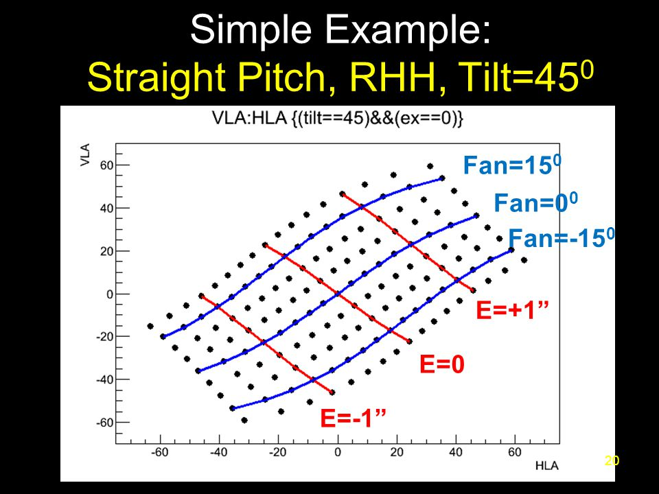 Simple Example: Straight Pitch, RHH, Tilt=45 0 20 E=-1 E=0 E=+1 Fan=0 0 Fan=-15 0 Fan=15 0