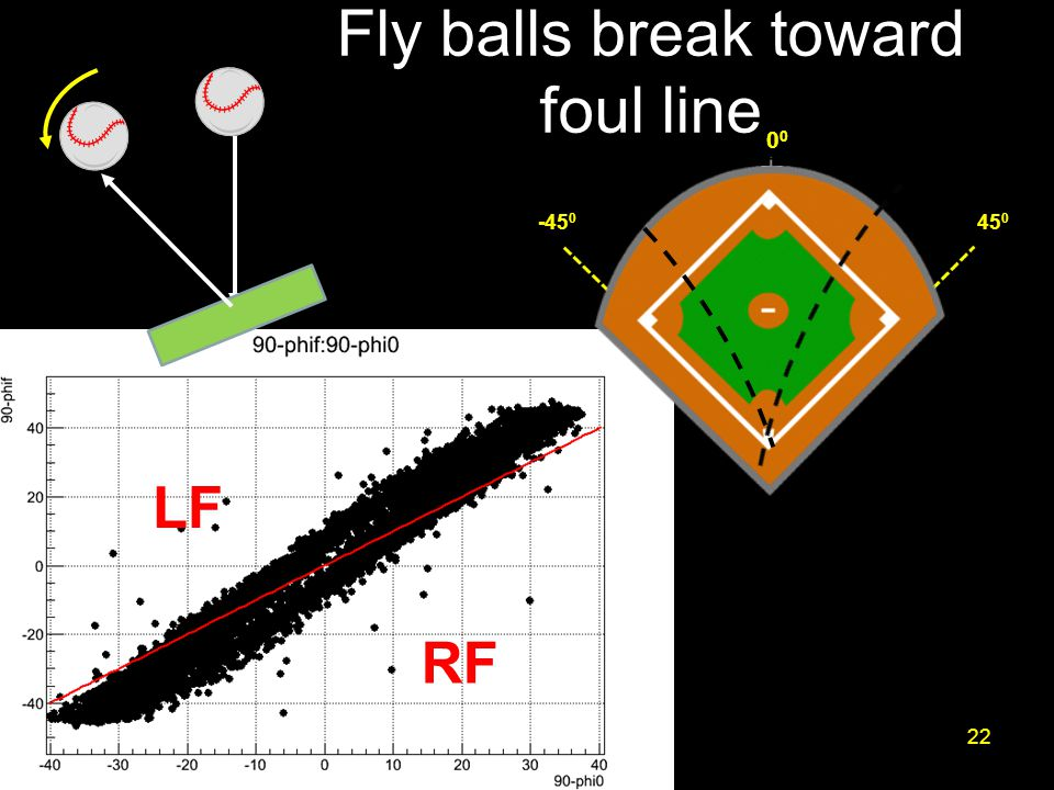 Fly balls break toward foul line 22 45 0 -45 00 LF RF