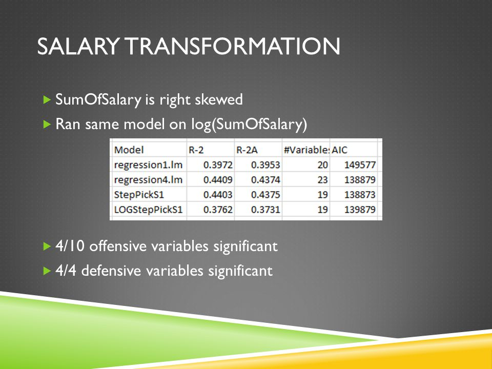 SALARY TRANSFORMATION  SumOfSalary is right skewed  Ran same model on log(SumOfSalary)  4/10 offensive variables significant  4/4 defensive variab