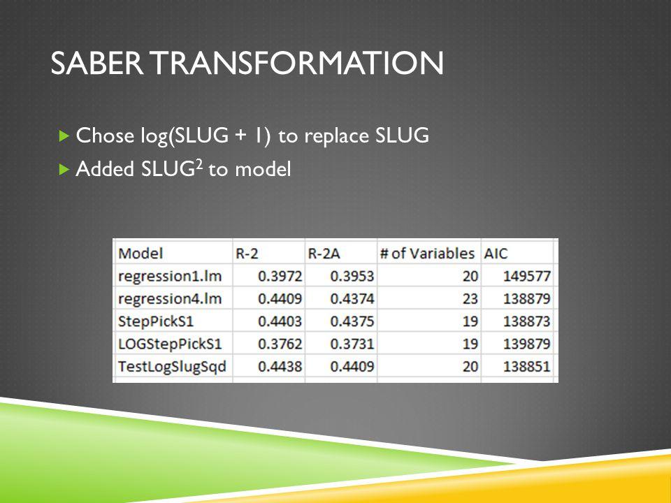  Chose log(SLUG + 1) to replace SLUG  Added SLUG 2 to model