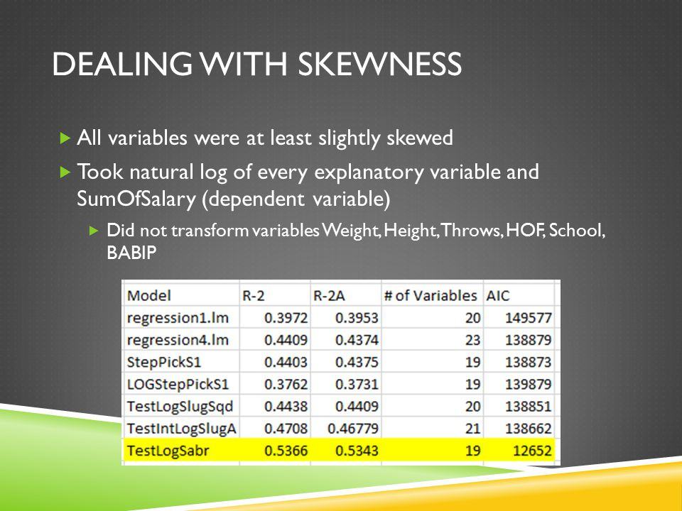 DEALING WITH SKEWNESS  All variables were at least slightly skewed  Took natural log of every explanatory variable and SumOfSalary (dependent variable)  Did not transform variables Weight, Height, Throws, HOF, School, BABIP