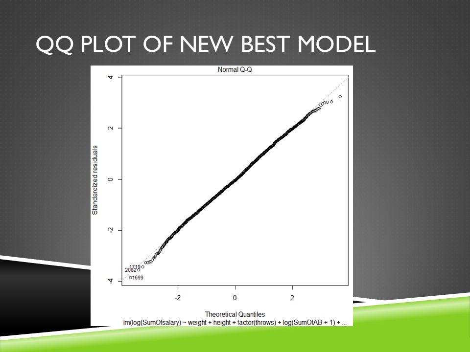 QQ PLOT OF NEW BEST MODEL