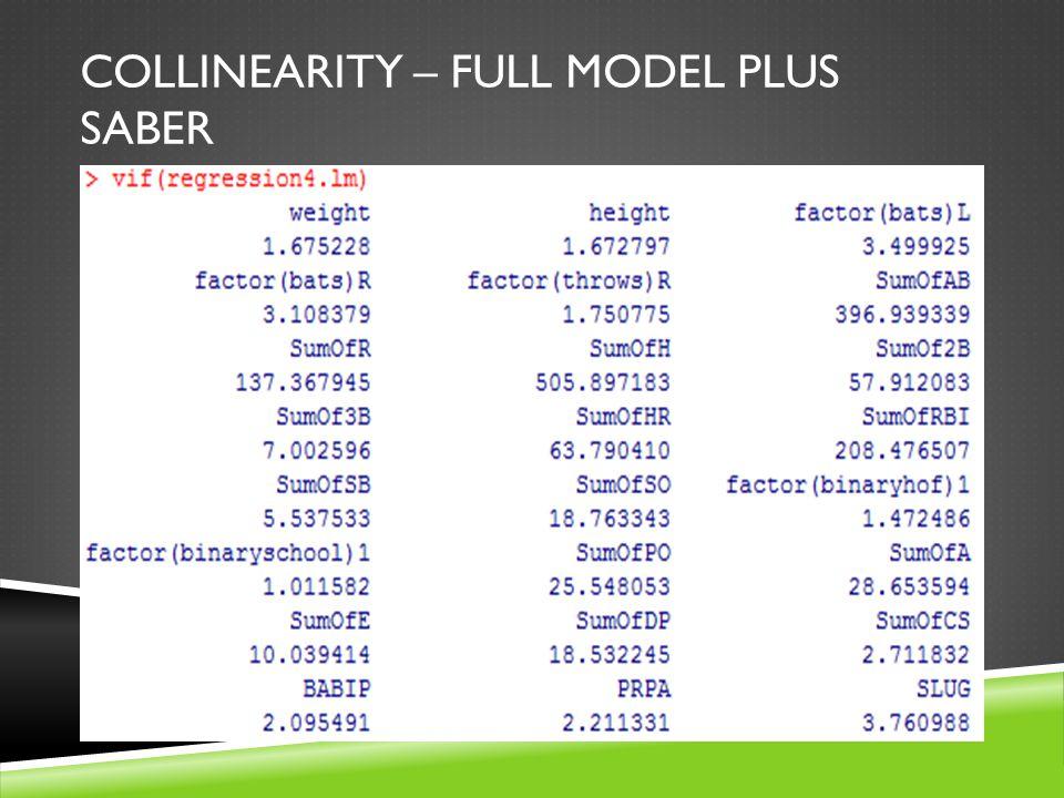COLLINEARITY – FULL MODEL PLUS SABER