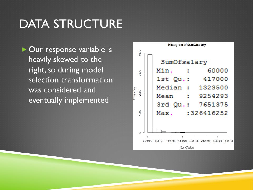 DATA STRUCTURE  Our response variable is heavily skewed to the right, so during model selection transformation was considered and eventually implemented