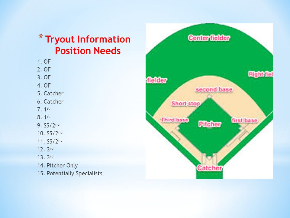 * Tryout Information Position Needs 1. OF 2. OF 3.