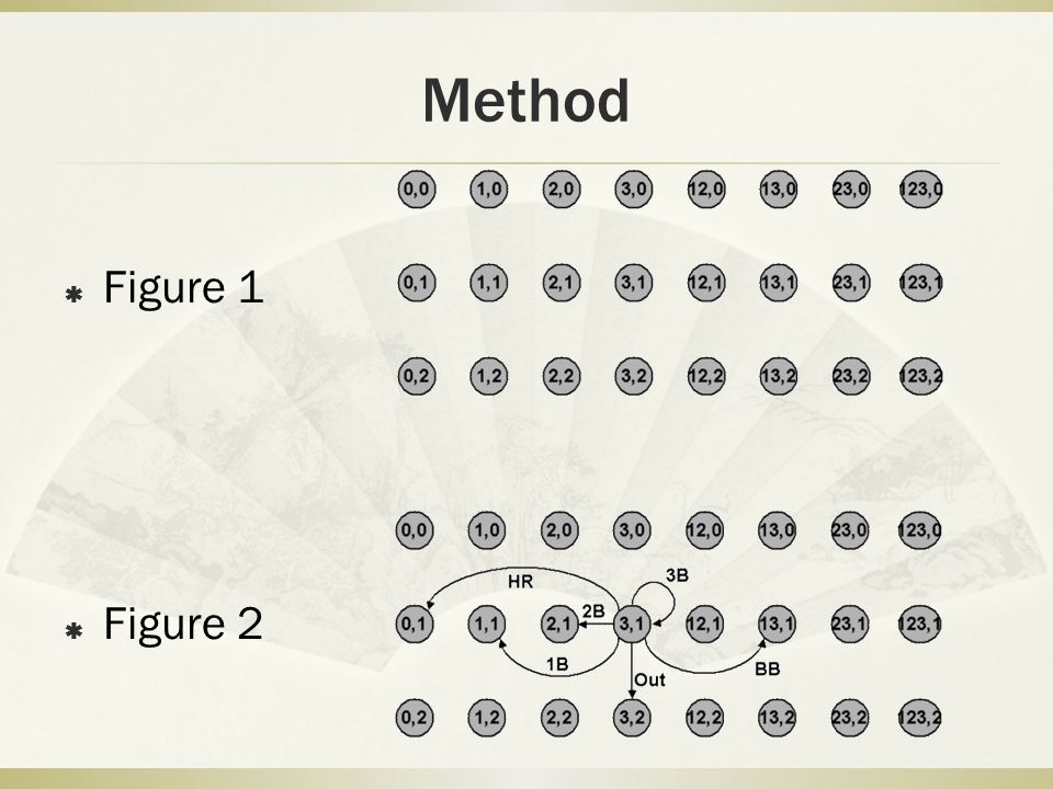 Method  A : do not increase the number of outs  B : increase the number of outs by 1 but do not end with 3 outs  C : increase the number of out from 0 to 2  D :vector probability from 0 to 3 outs  E :vector probability from 1 to 3 outs  Fvector probability from 2 to 3 outs  0: represent transitions that decrease the number of outs