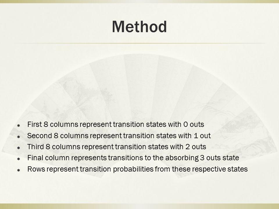 Method  First 8 columns represent transition states with 0 outs  Second 8 columns represent transition states with 1 out  Third 8 columns represent