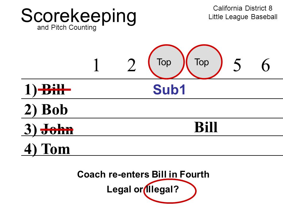 Scorekeeping California District 8 Little League Baseball and Pitch Counting 1) Bill 2) Bob 3) John 4) Tom 12345 6 Sub1 Coach re-enters Bill in Fourth Top Bill Legal or Illegal