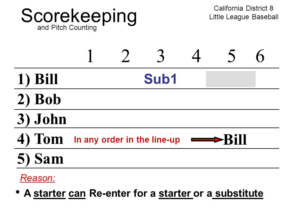 Scorekeeping California District 8 Little League Baseball and Pitch Counting 1) Bill 2) Bob 3) John 4) Tom 5) Sam 12345 6 Sub1 Reason: A starter can Re-enter for a starter or a substitute In any order in the line-up Bill