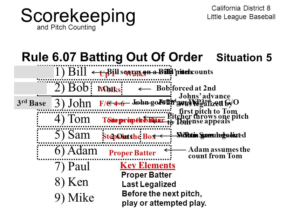 Scorekeeping California District 8 Little League Baseball and Pitch Counting Rule 6.07 Batting Out Of Order Situation 5 1) Bill 2) Bob 3) John 4) Tom 5) Sam 6) Adam 7) Paul 8) Ken 9) Mike Key Elements Proper Batter Last Legalized Before the next pitch, play or attempted play.