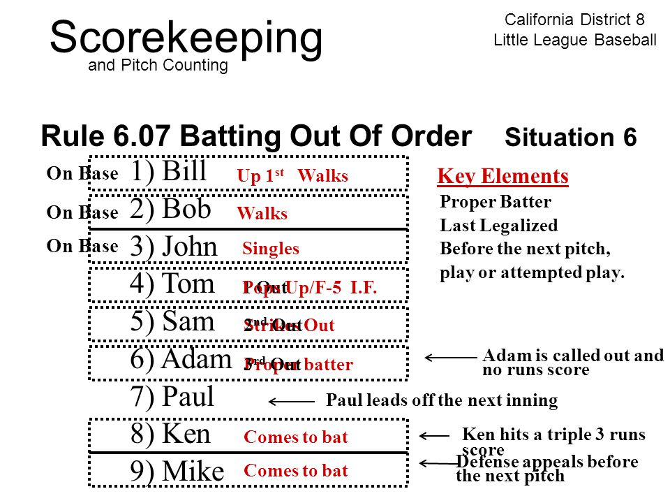 Scorekeeping California District 8 Little League Baseball and Pitch Counting Rule 6.07 Batting Out Of Order Situation 6 1) Bill 2) Bob 3) John 4) Tom 5) Sam 6) Adam 7) Paul 8) Ken 9) Mike Key Elements Proper Batter Last Legalized Before the next pitch, play or attempted play.