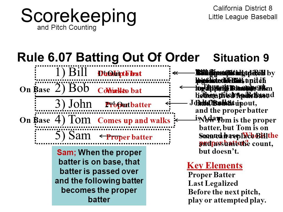 Scorekeeping California District 8 Little League Baseball and Pitch Counting Due Up First Rule 6.07 Batting Out Of Order Situation 9 1) Bill 2) Bob 3) John 4) Tom 5) Sam 6) Adam 7) Paul 8) Ken 9) Mike Key Elements Proper Batter Last Legalized Before the next pitch, play or attempted play.