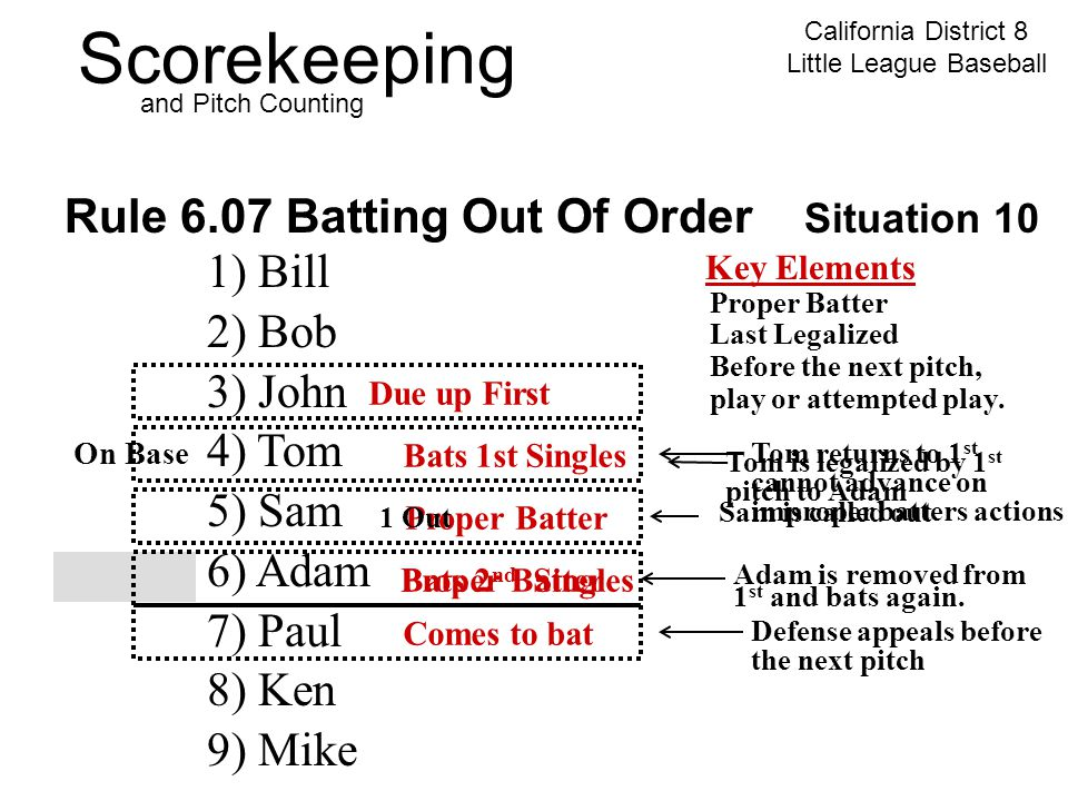 Scorekeeping California District 8 Little League Baseball and Pitch Counting Rule 6.07 Batting Out Of Order Situation 10 1) Bill 2) Bob 3) John 4) Tom 5) Sam 6) Adam 7) Paul 8) Ken 9) Mike Key Elements Proper Batter Last Legalized Before the next pitch, play or attempted play.