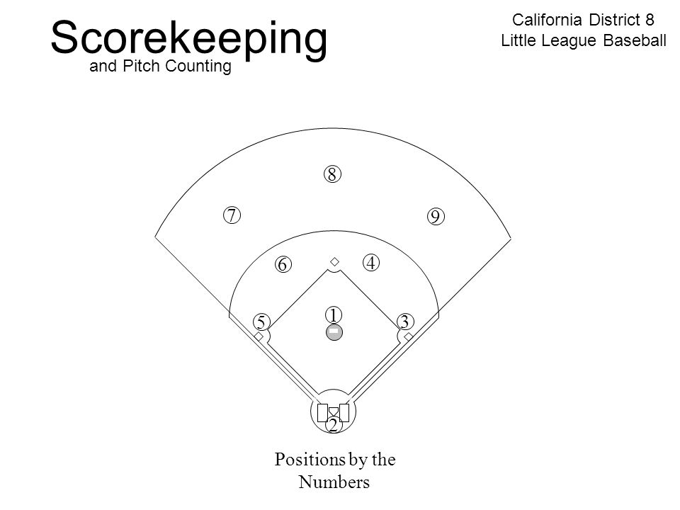 Scorekeeping California District 8 Little League Baseball and Pitch Counting 7 2 8 9 5 6 4 3 1 Positions by the Numbers