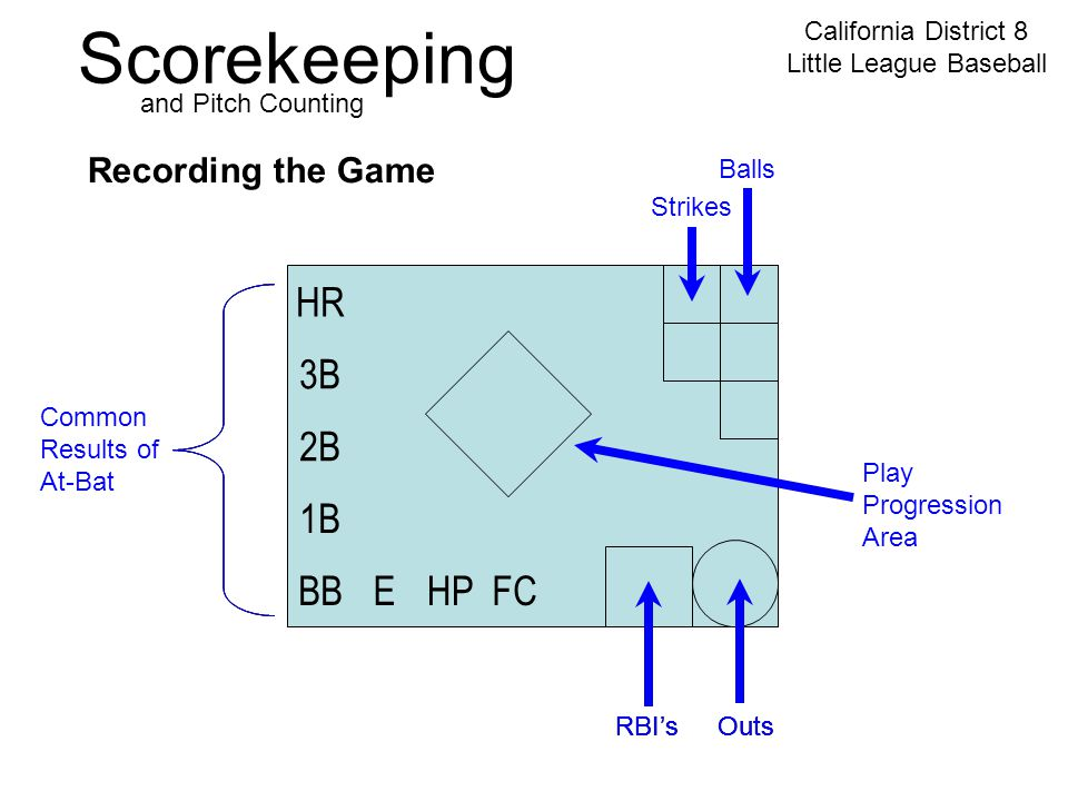 Scorekeeping California District 8 Little League Baseball and Pitch Counting HR 3B 2B 1B BBEHPFC Recording the Game RBI'sOutsRBI's Common Results of At-Bat Balls Strikes OutsRBI'sOuts Play Progression Area