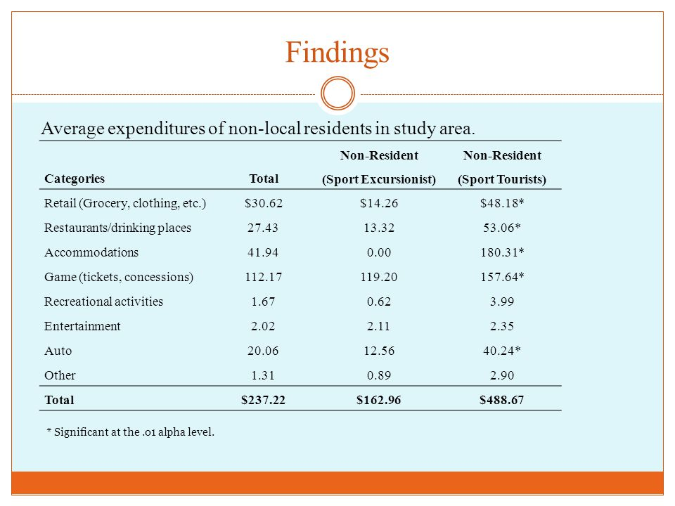 Findings Average expenditures of non-local residents in study area. CategoriesTotal Non-Resident (Sport Excursionist) Non-Resident (Sport Tourists) Re