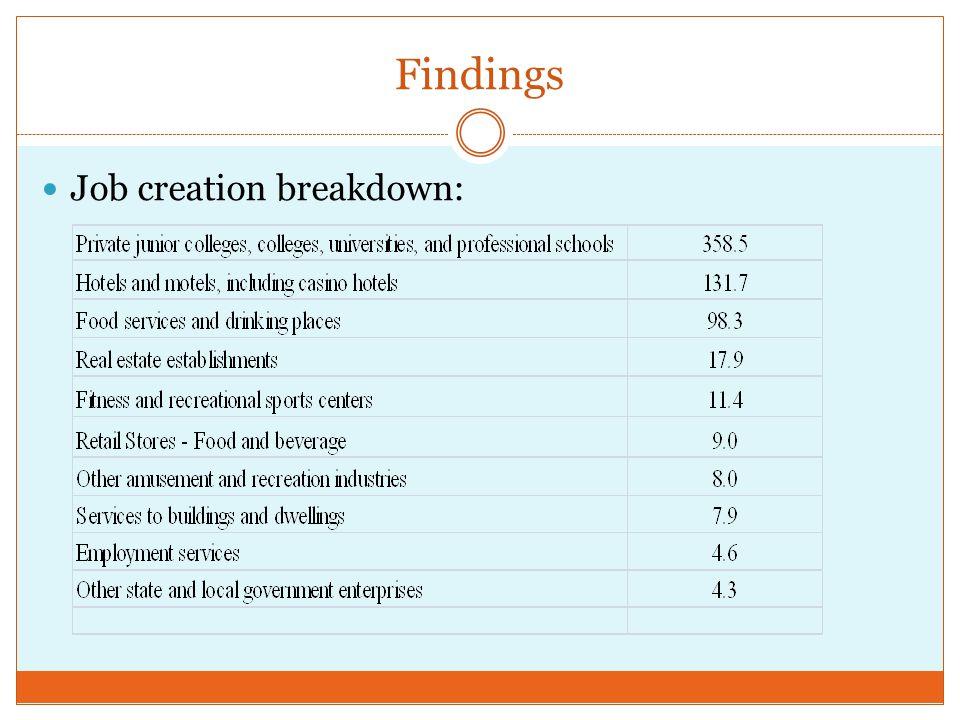 Findings Job creation breakdown: