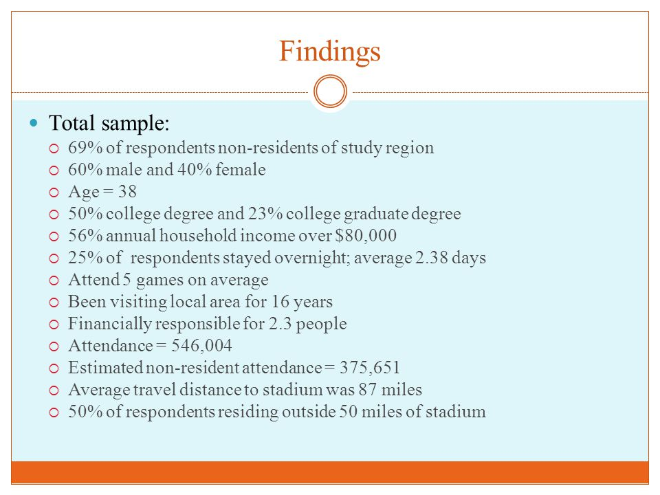 Findings Total sample:  69% of respondents non-residents of study region  60% male and 40% female  Age = 38  50% college degree and 23% college graduate degree  56% annual household income over $80,000  25% of respondents stayed overnight; average 2.38 days  Attend 5 games on average  Been visiting local area for 16 years  Financially responsible for 2.3 people  Attendance = 546,004  Estimated non-resident attendance = 375,651  Average travel distance to stadium was 87 miles  50% of respondents residing outside 50 miles of stadium