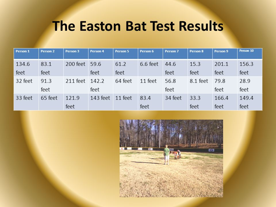 The Easton Bat Test Results Person 1Person 2Person 3Person 4Person 5Person 6Person 7Person 8Person 9 Person 10 134.6 feet 83.1 feet 200 feet 59.6 feet 61.2 feet 6.6 feet 44.6 feet 15.3 feet 201.1 feet 156.3 feet 32 feet 91.3 feet 211 feet 142.2 feet 64 feet11 feet 56.8 feet 8.1 feet 79.8 feet 28.9 feet 33 feet65 feet121.9 feet 143 feet11 feet83.4 feet 34 feet33.3 feet 166.4 feet 149.4 feet
