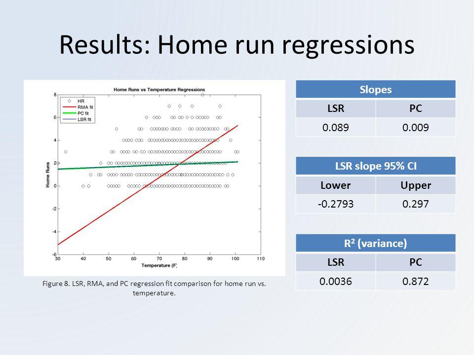 Results: Home run regressions Figure 8. LSR, RMA, and PC regression fit comparison for home run vs.