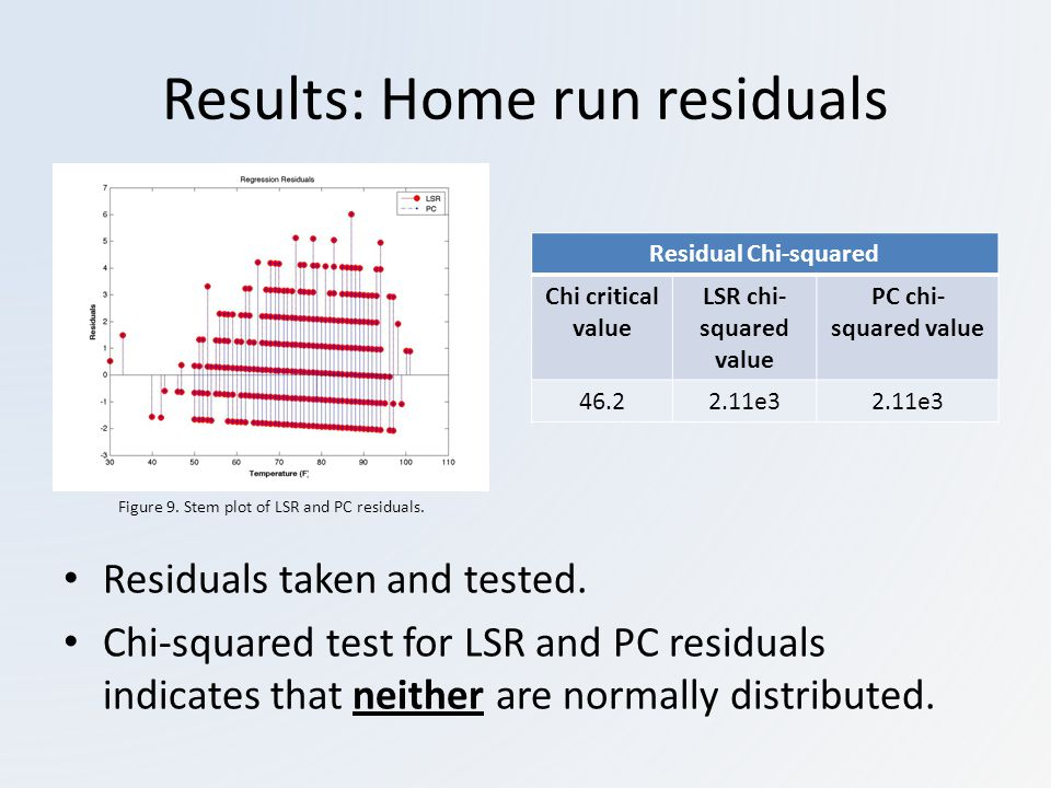 Results: Home run residuals Residuals taken and tested.