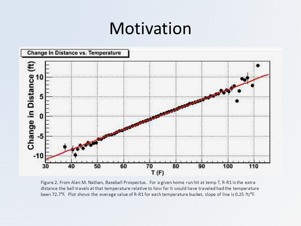 Motivation Figure 2. From Alan M. Nathan, Baseball Prospectus.