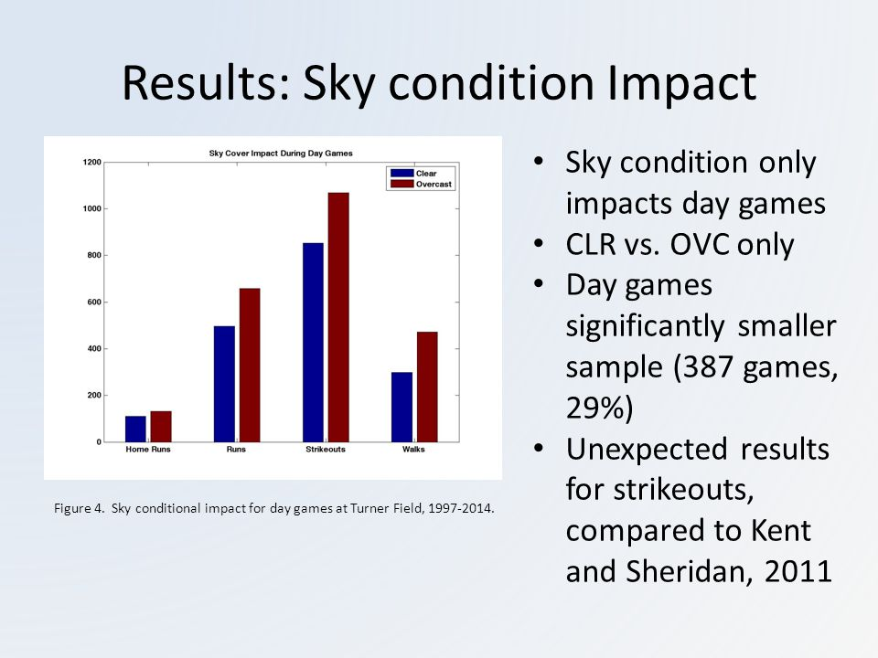 Results: Sky condition Impact Sky condition only impacts day games CLR vs.