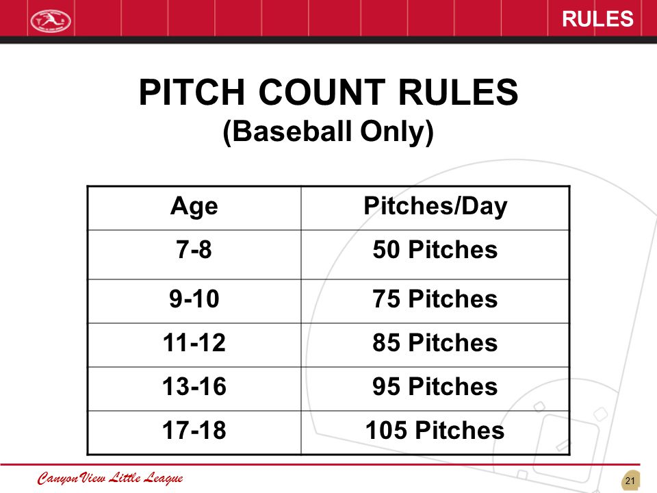 21 Canyon View Little League RULES PITCH COUNT RULES (Baseball Only) AgePitches/Day 7-850 Pitches 9-1075 Pitches 11-1285 Pitches 13-1695 Pitches 17-18105 Pitches