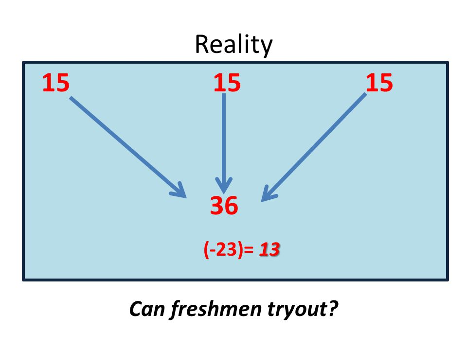 Reality 15 15 15 36 13 (-23)= 13 Can freshmen tryout