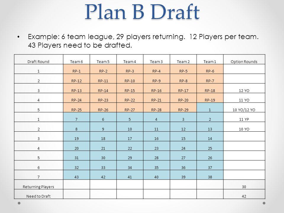 Alternative Plan B Draft Example: 6 team league, 29 players returning.