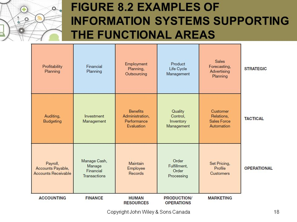 FIGURE 8.2 EXAMPLES OF INFORMATION SYSTEMS SUPPORTING THE FUNCTIONAL AREAS 18Copyright John Wiley & Sons Canada