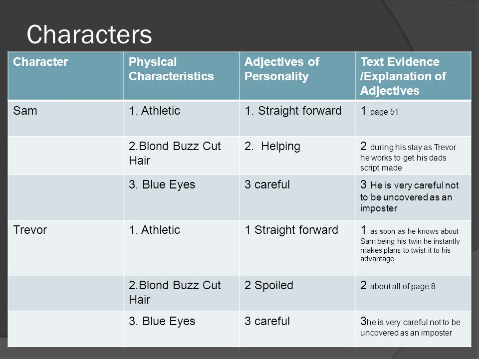Characters CharacterPhysical Characteristics Adjectives of Personality Text Evidence /Explanation of Adjectives Sam1.